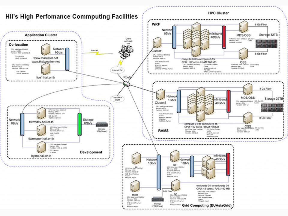 HII High Perfomance Computing Facilities