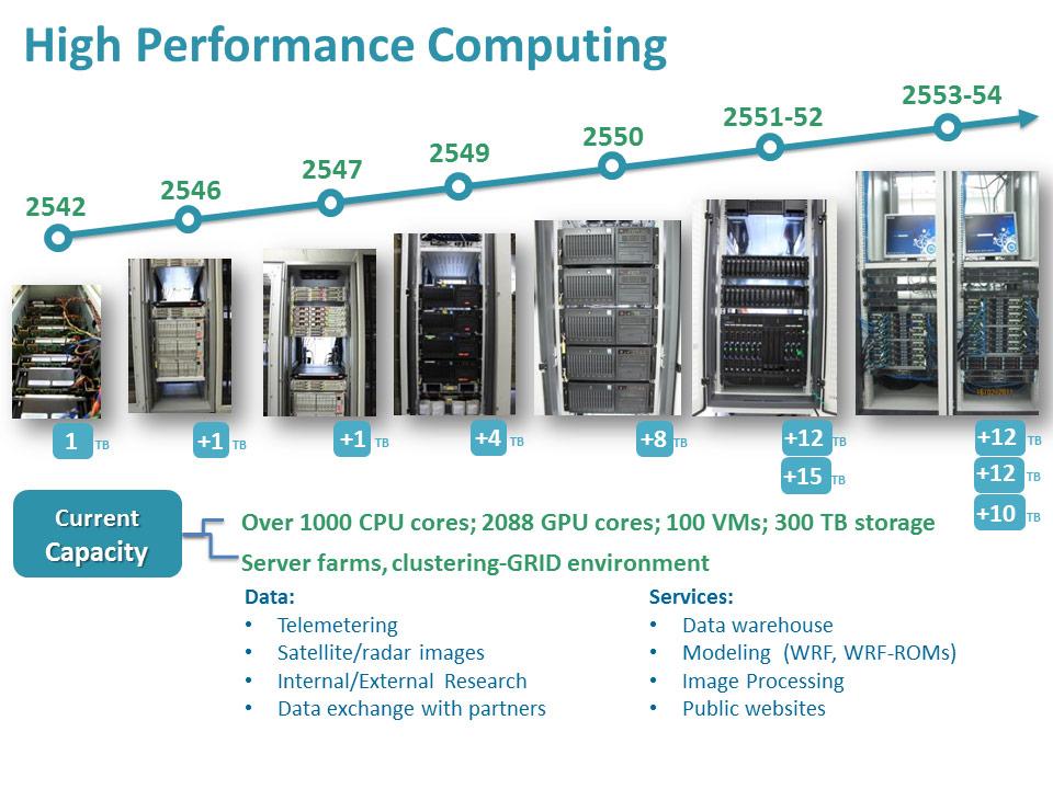High Perfomance Computing Timeline