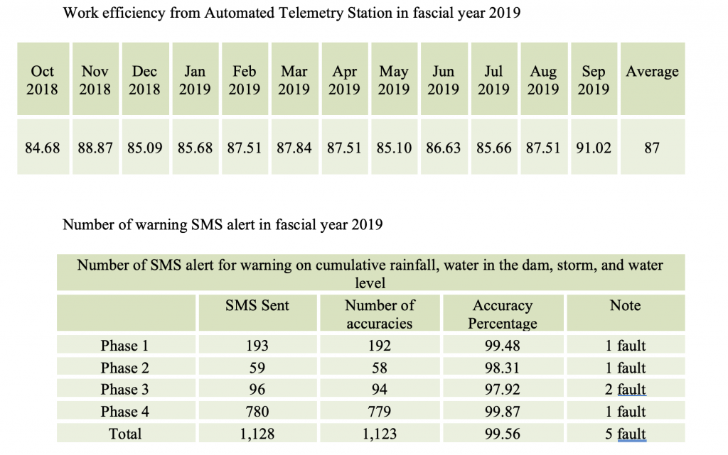 2019: The Improvement and Maintenance of Automated Telemetry Stations