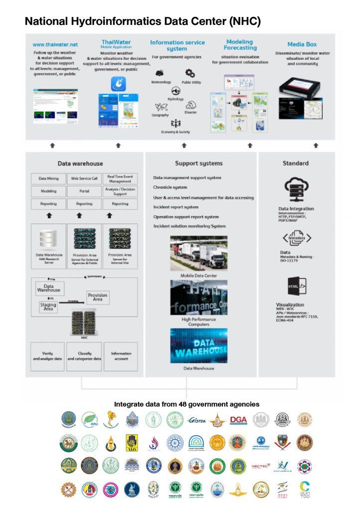 National Hydroinformatics Data Center: NHC